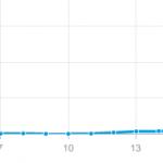 Stark gestiegene Besucherzahlen im Blog dank der BILD-Berichterstattung